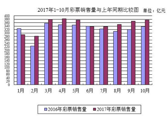 <strong>财政部:10月全国销售彩票376.53亿 同比增11.3%</strong>
