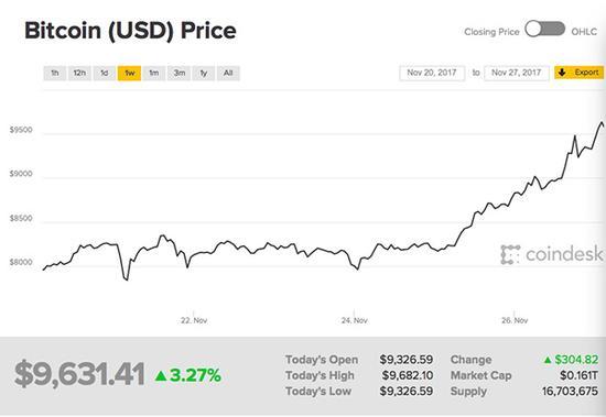 比特币感恩节期间价格走势。 图片来自Coindesk网站