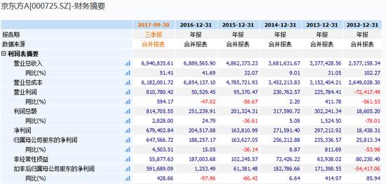 京东方是面板王也是烧钱王:8年定增超650亿 业绩飘忽