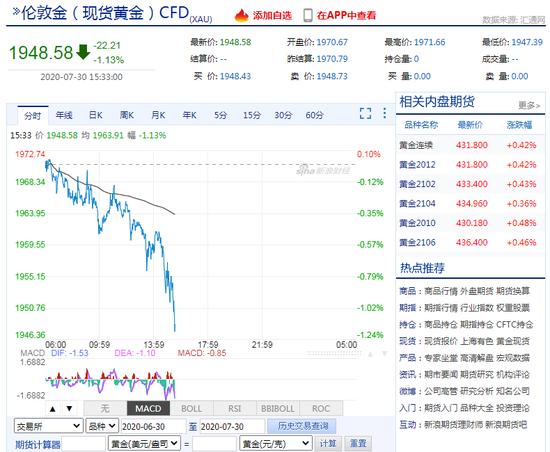 现货黄金日内跌超1% 跌破1950美元/盎司