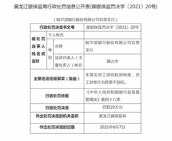 哈尔滨银行五常支行被罚20万:未落实员工岗位轮岗制度