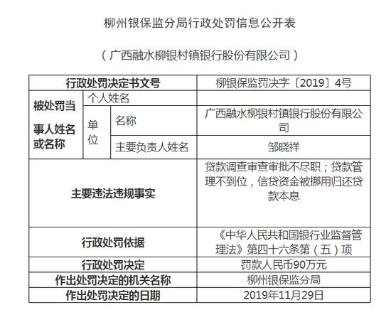 广西融水柳银村镇银行被罚108万元:贷款管理不到位