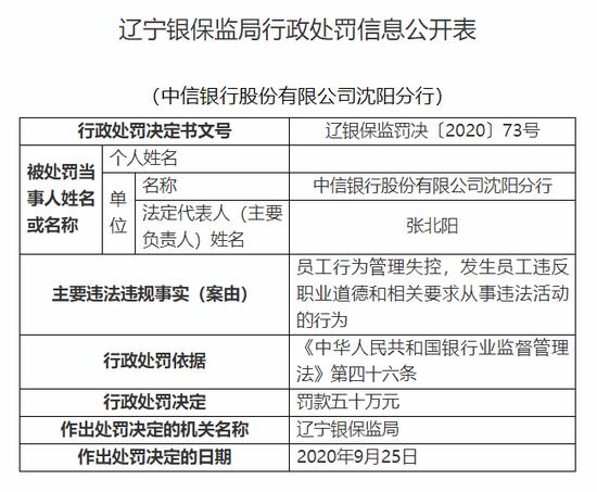 中信银行沈阳分行被罚50万:员工行为管理失控