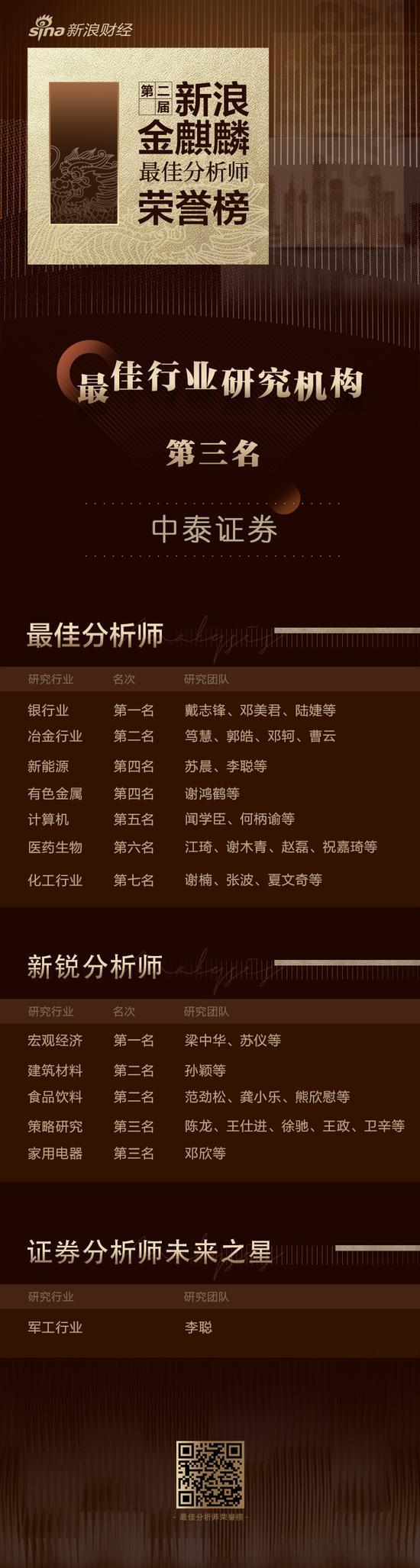 第二届新浪金麒麟最佳分析师名单:中泰证券银行业获第一