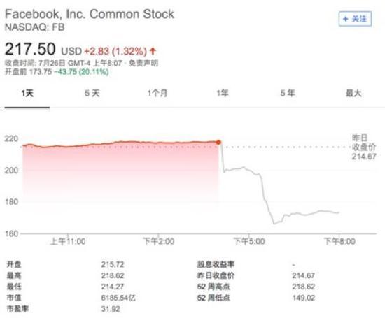 截到26日深8点,facebook股价盘前下跌近20%,市值挥动发条约1274亿美元