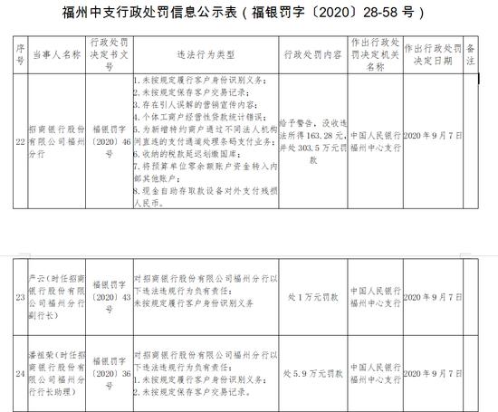 招行福州分行被罚303万:个体工商户经营性贷款统计错误