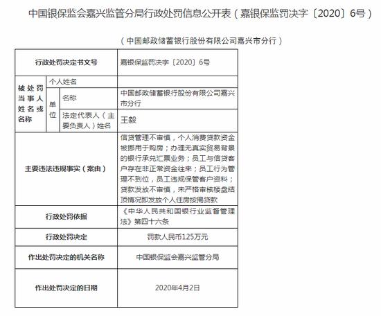 邮储银行嘉兴市分行被罚125万:因贷款发放不审慎等