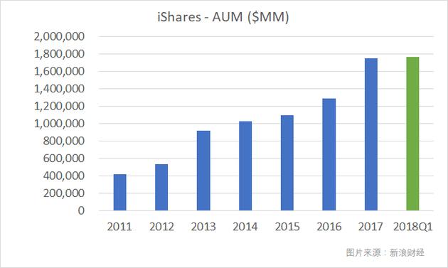 貝萊德旗下的ETF業務單元——iShares的AUM近年來平均以年化20%以上的速度增長。(圖片來源:新浪財經)