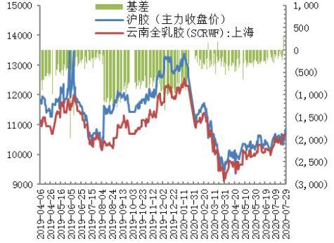 华安期货:天气扰动 胶价易涨难跌