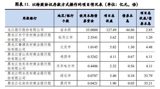 黑龙江123亿专项债支持龙江银行等44家银行补充资本金 同时采用两种方法