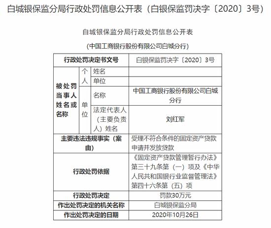 工商银行白城分行被罚30万:违规发放固定资产贷款