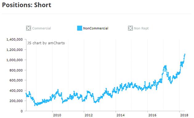截至5月8日,CBOT美国10Y国债期货投机空仓达到有记录以来的最高值(来源:CFTC、Tradingster、新浪财经整理)