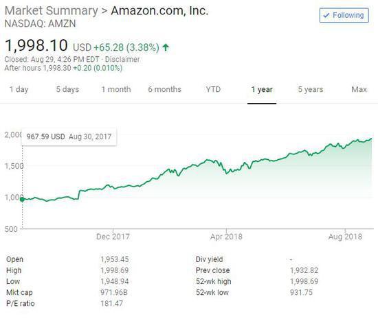 大摩上调目标价 亚马逊将成第二个万亿美元市值美企?