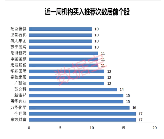 东方财富等17股获机构推荐超10次 机构推荐个股汇总