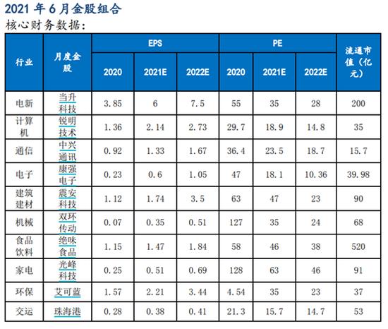 太平洋证券:5月金股组合盈利12.07% 6月荐股名单出炉
