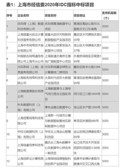 上海IDC能耗指标超预期 机构:一线指标或有望放松