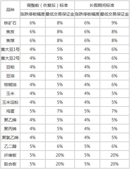 表:2019年端午节期间各品种涨跌停板幅度和最低交易保证金标准调整情况