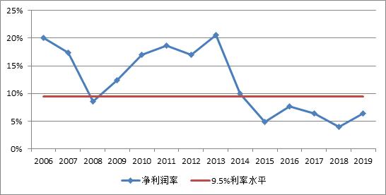 绿城中国限价项目遭业主维权 面临利润与质量的两难