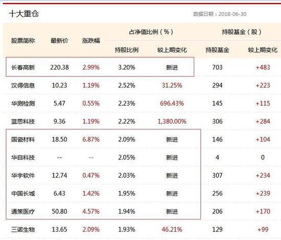 嘉实中小企业量化活力混合十大重仓股 截至2018年6月30日 数据来源:新浪基金