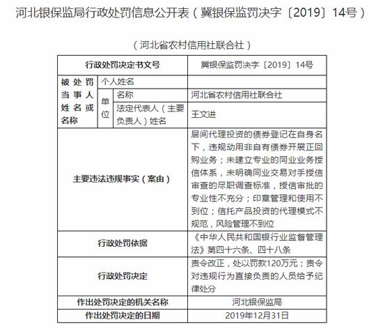 河北省农村信用社被罚120万:授信审批的专业性不充分