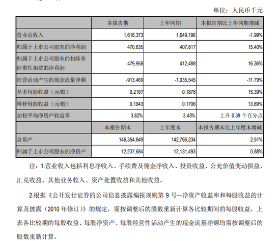 江阴银行上半年净利润4.71亿元 同比增长15.4%