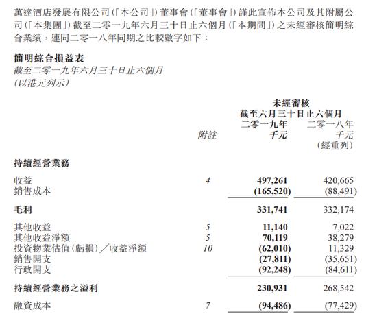 万达酒店发展:中期母公司拥有人应占溢利同比降90%
