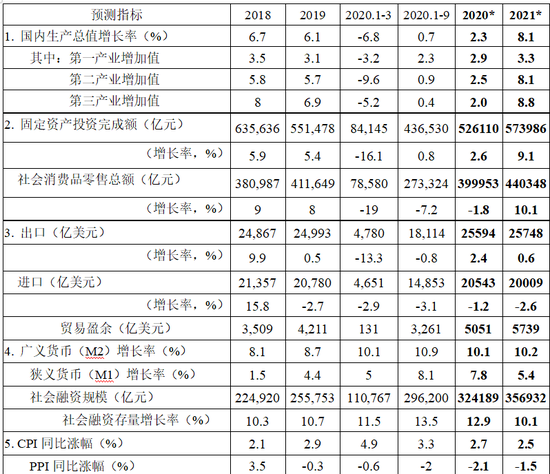 gdp china 2021_世界gdp排名2021