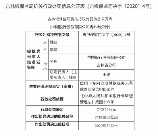 中行吉林分行被罚20万:信用卡业务未落实担保条件