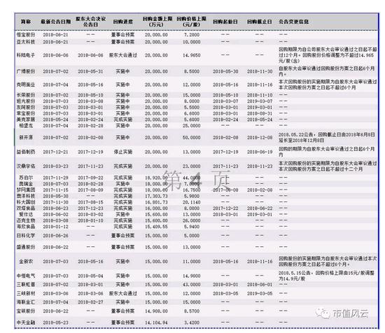 济南大学教务管理系统超600家上市公司公告回购计划 谁是真回购谁是耍嘴炮