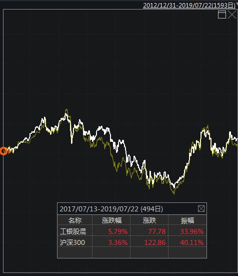 图:白色工银股混,黄色沪深300