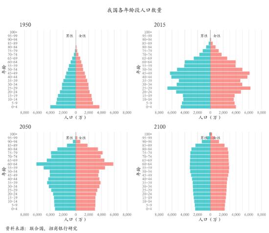中国人口金字塔图_人口金字塔 中国人口真的负增长了吗