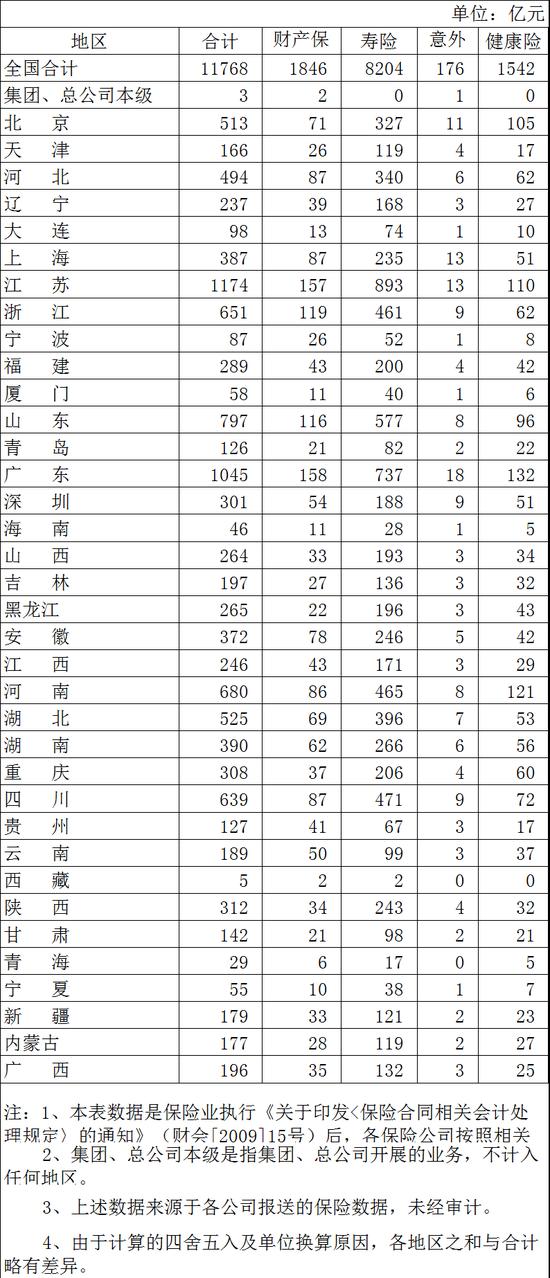 银保监会:2020年2月广东省保费收入1045亿元排名第二
