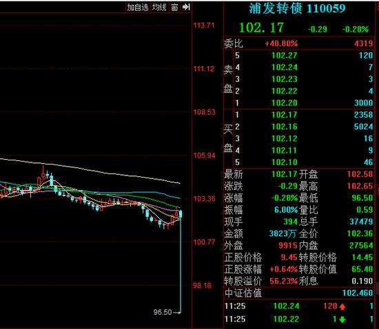 浦发转债疑似遭到乌龙指 盘中一度跌至96.50元