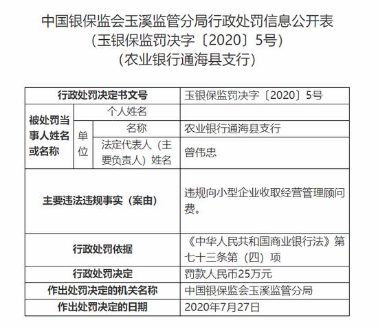 农行通海县支行被罚25万:违规向企业收取经营管理顾问费