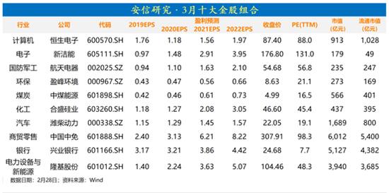 安信证券:2月金股组合盈利0.33% 3月荐股名单出炉