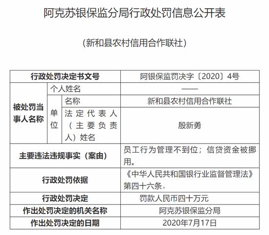 新和县农村信用合作联社被罚40万:信贷资金被挪用