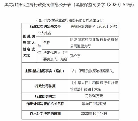 哈尔滨农商行道里支行被罚50万:农户保证贷款原始档案丢失