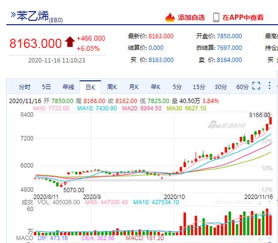 快讯:苯乙烯主力合约盘中持续拉升涨逾6%