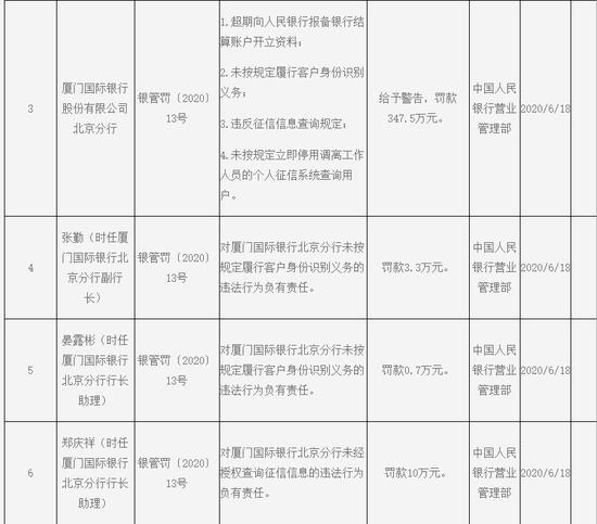 厦门国际银行因违反征信信息查询规定等四宗罪被罚347.5万元