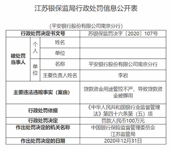 平安银行南京分行被罚100万:贷款资金用途管控不严