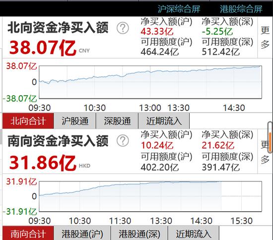 收评:北向资金净买入38.07亿元 沪股通净买入43.33亿