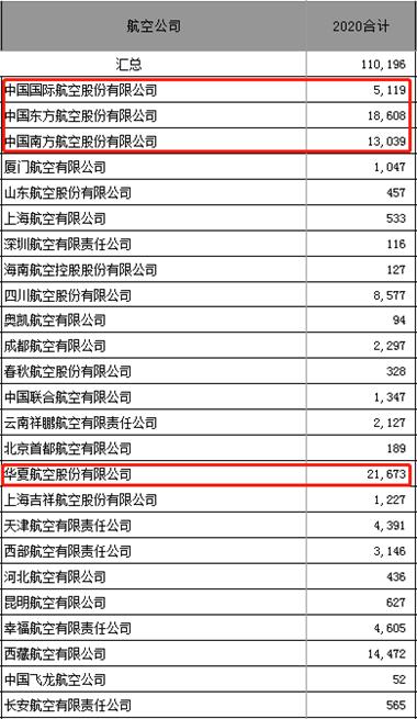 华夏航空疫情盈利背后:航线补贴与机票价格不降反涨