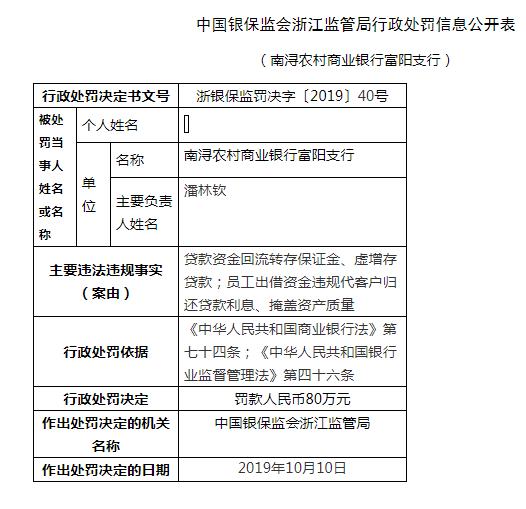 浙江南浔农商行富阳支行被罚80万:掩盖资产质量