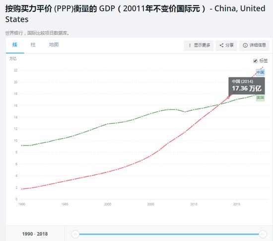 按照购买力平价计算,中国的GDP在2014年超过了美国,成为了世界最大经济体(数据来自世界银行)