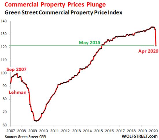 圖示:受疫情影響,美國4月份商業房產價格較3月份下跌9.4%,爲自1900年以來最大跌幅。