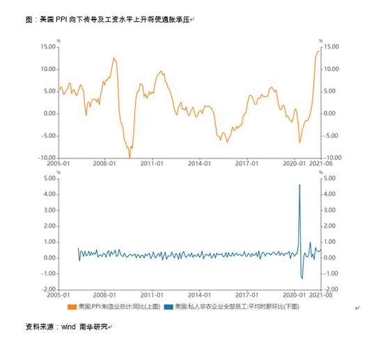 南华期货:就业、通胀困扰美联储 美元指数如何反应?