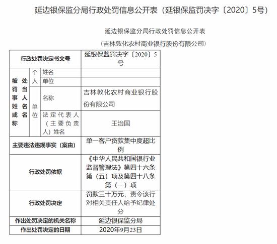 吉林敦化农商行被罚30万:单一客户贷款集中度超比例