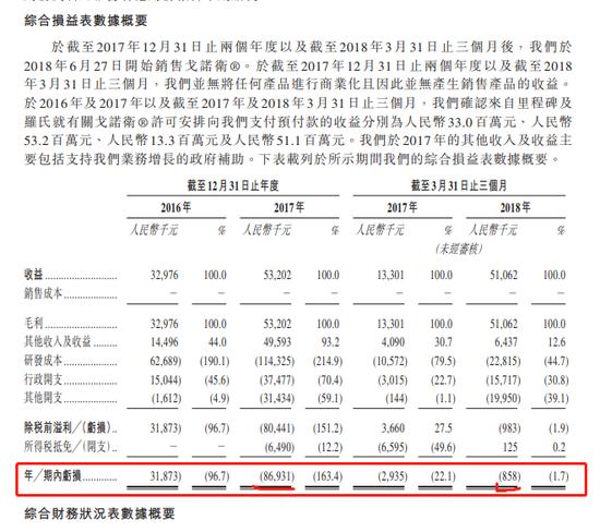 未盈利医药公司歌礼周三上市:总市值156亿 估值合理?