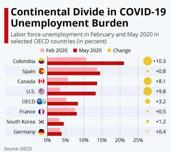 就业保障计划下 OECD内部失业率控制差异显著