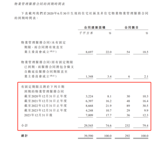 建发物业IPO:57%物业合约3年内陆续到期 体量不大利润率还低